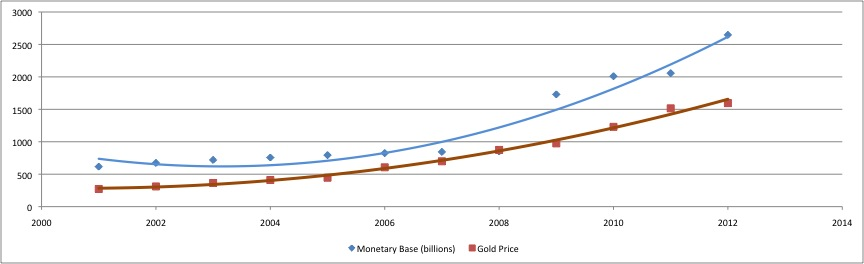 Is gold a bubble?